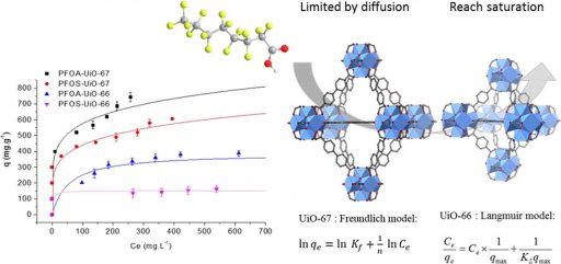 Metal-organic frameworks cavity size effect on the extraction of organic pollutants.