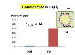 Perfluoroalkyl- vs alkyl substituted malonamides: Supramolecular effects and consequences for extraction of metals